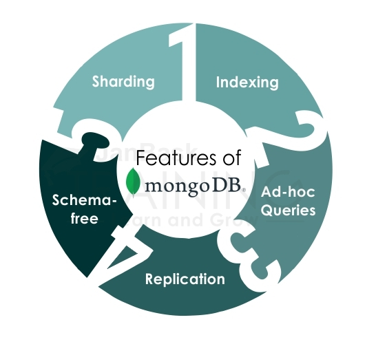 Features of MongoDB