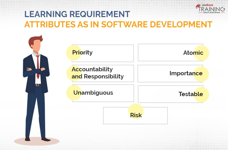 Learning Requirement Attributes as in Software Development