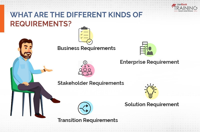 What are the different kinds of requirements?