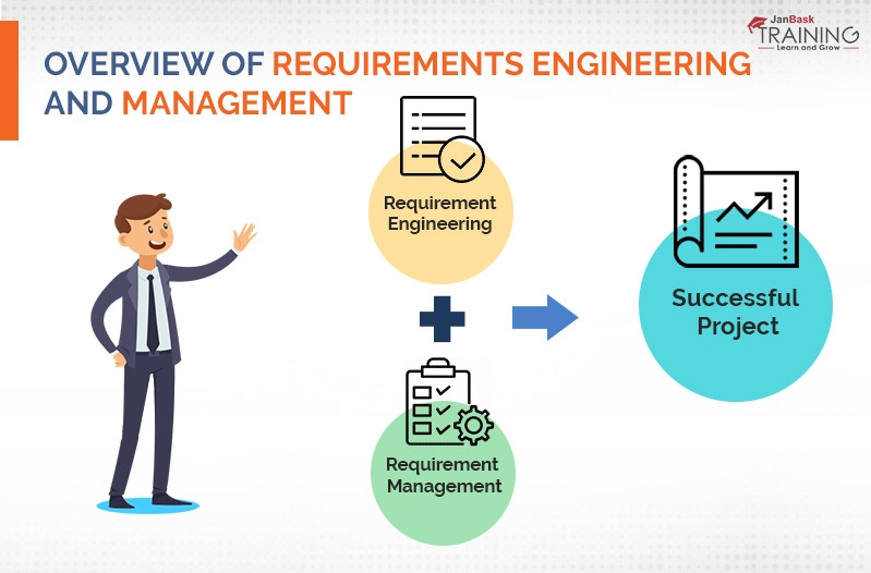 Overview of Requirements Engineering and Management