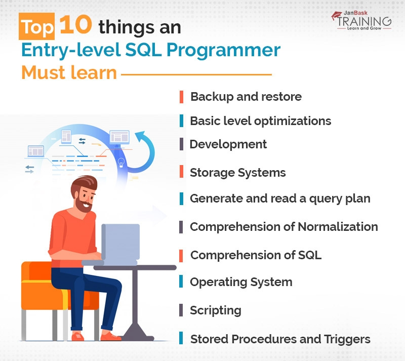 Top 10 things an entry-level SQL programmer must learn
