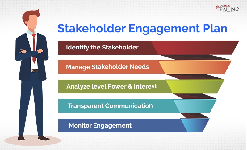 Details of how to Plan the Stakeholder Engagement