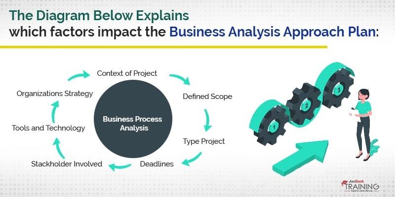 plan business analysis