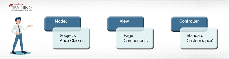 Explain the concept of the MVC paradigm in VisualForce?