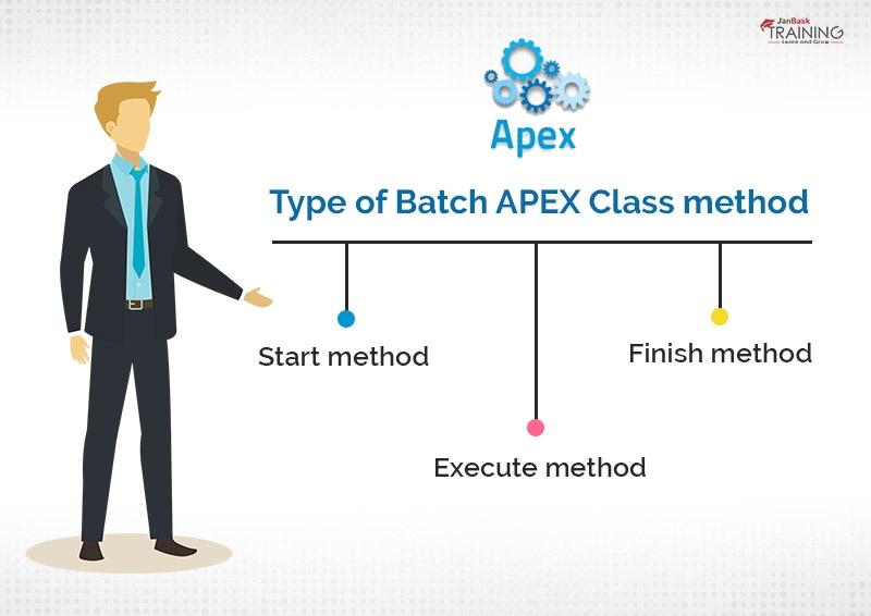 How to write a Batch APEX Class?