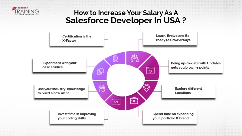 How to increase your salary as a Salesforce Developer in USA?