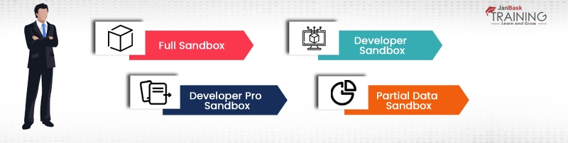 Different Types of Salesforce Sandboxes