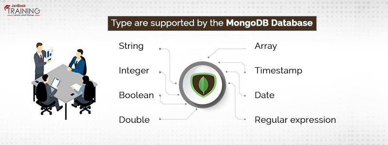 Types are Supported by the MongoDB Database