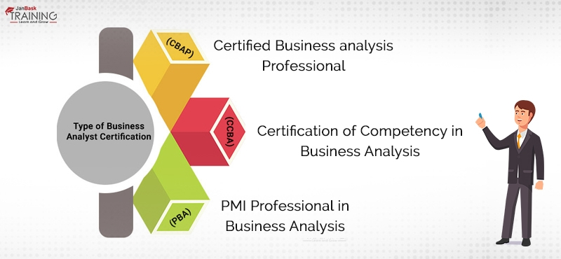 Type of Business Analyst Certifications