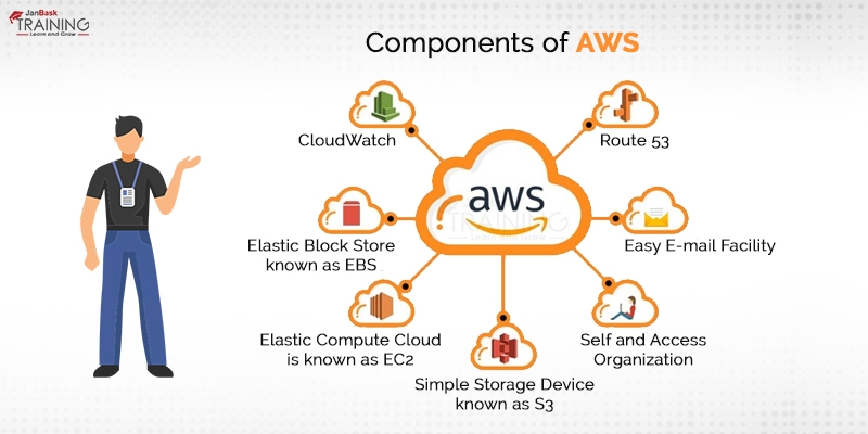 Components of AWS
