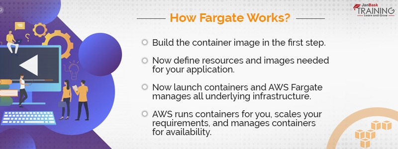 How Fargate Works?