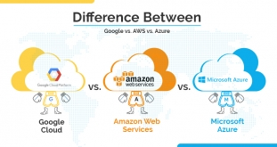 Difference Between Google Cloud, AWS & Microsoft Azure Cloud